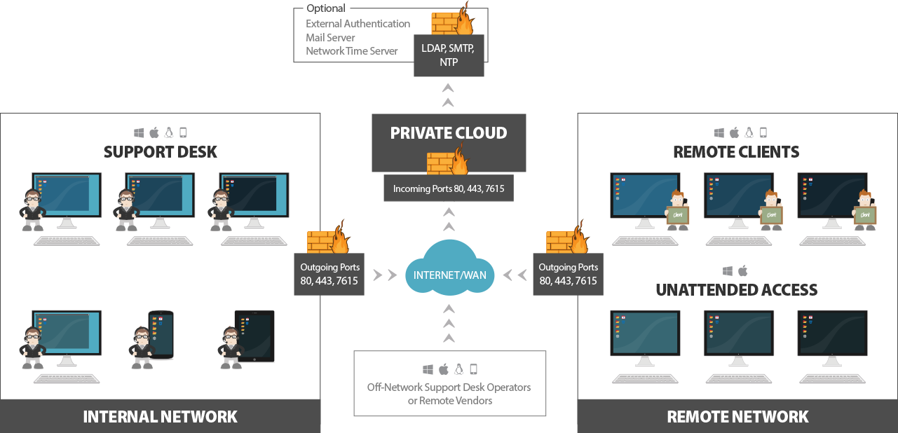 Remote Desktop Architecture: Private Cloud