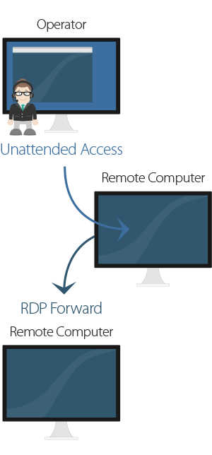 Remote Desktop Protocol - There is ISL Light at the End of the