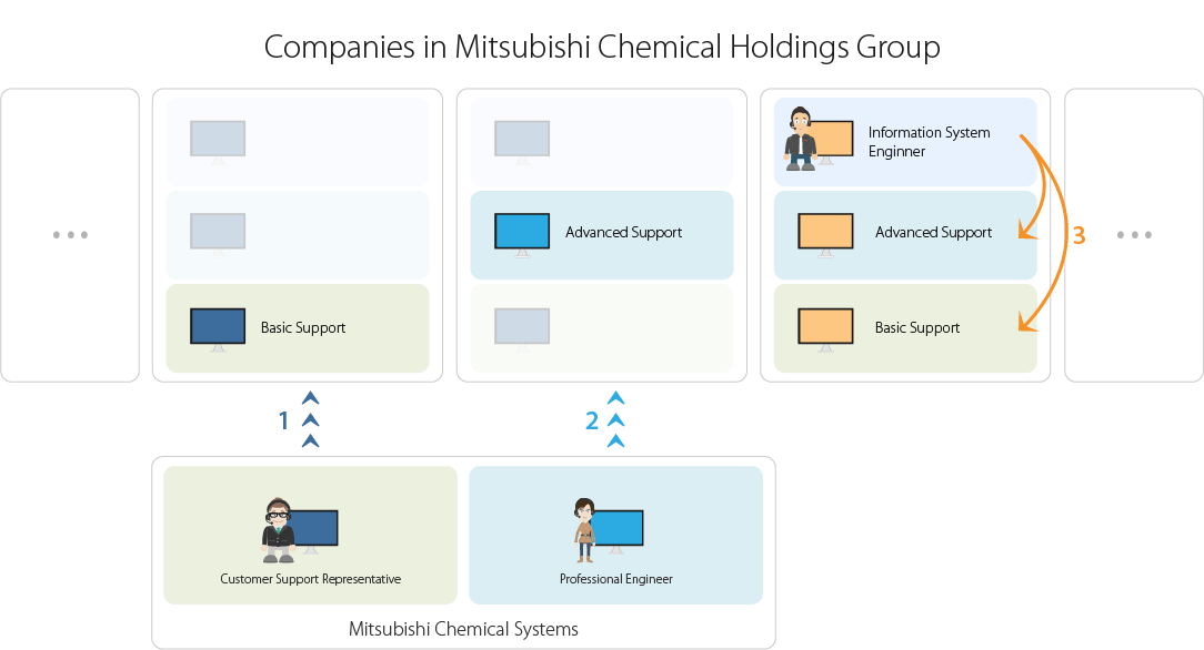 Success Stories - Mitsubishi Chemical Systems | ISL Online